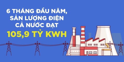 6 thang dau nam, san luong dien ca nuoc dat 105,9 ty kWh hinh anh