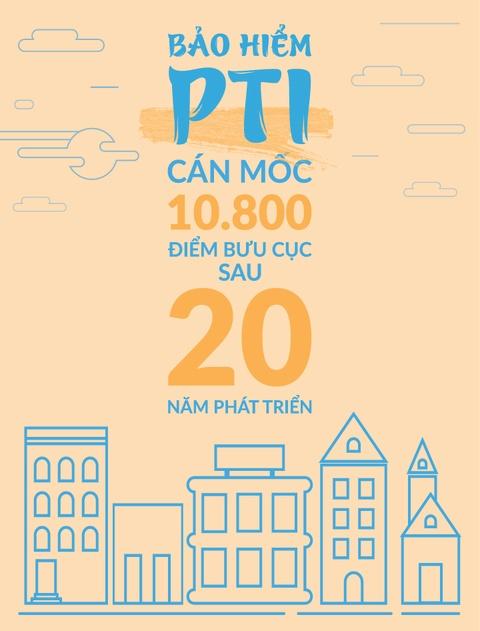 Bao hiem PTI can moc 10.800 diem buu cuc sau 20 nam phat trien hinh anh 1
