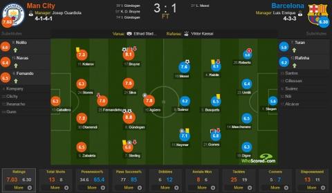 Messi mo ty so, Barca van thua nguoc 1-3 Man City hinh anh 1