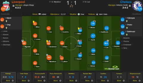 Diego Costa da hong phat den, Chelsea hoa Liverpool 1-1 hinh anh 1
