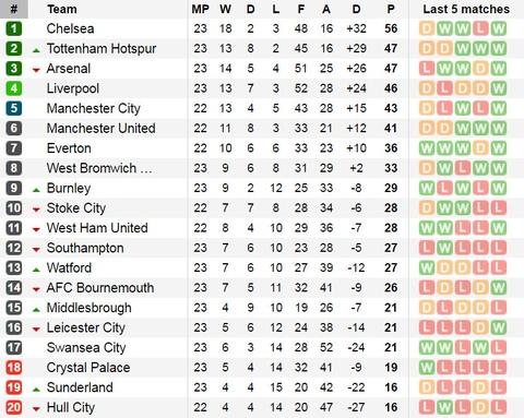 Diego Costa da hong phat den, Chelsea hoa Liverpool 1-1 hinh anh 14
