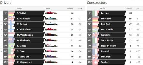 Hamilton bi phat, dang chuc vo dich vao tay Vettel hinh anh 10