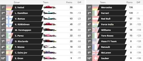Vettel tuot danh hieu Russian GP vao tay cai ten bat ngo hinh anh 12