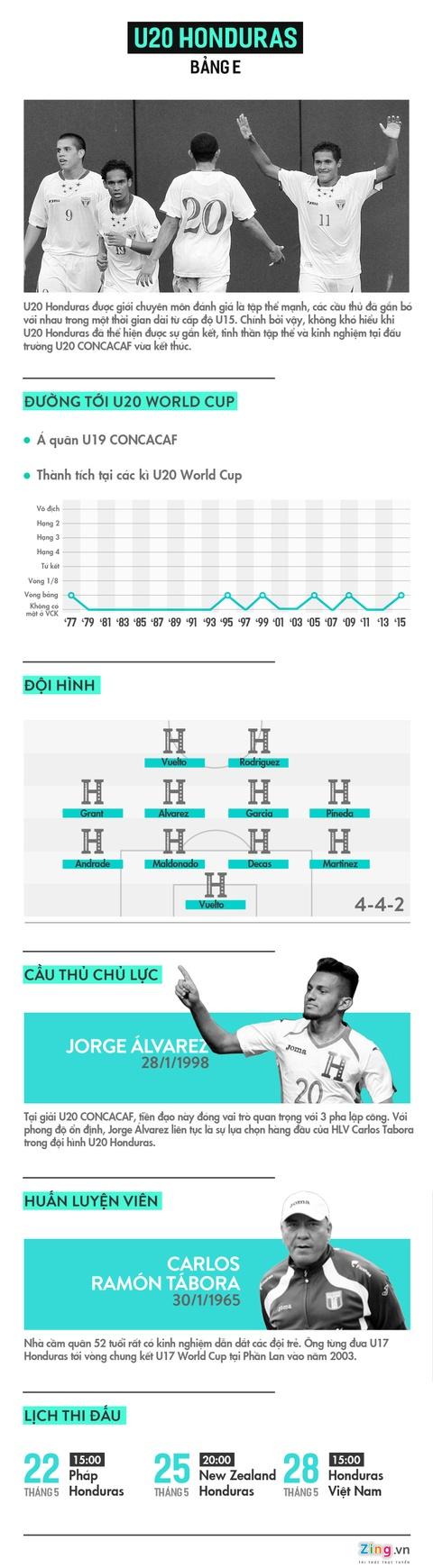U20 Honduras - doi thu chinh cua U20 Viet Nam lo mat hinh anh 1