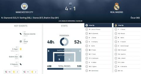 Bale 'mat hut' khi Real tham bai 1-4 truoc Man City hinh anh 15