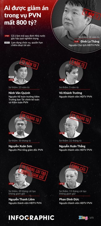 Ai duoc giam an trong phien xu phuc tham ong Dinh La Thang? hinh anh 1