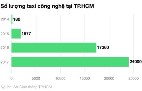 Uber, Grab va su bien tuong cua kinh te chia se o Viet Nam hinh anh 3