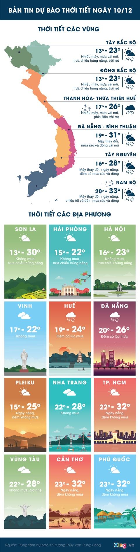 Thoi tiet ngay 10/12: Bac Bo hung nang, Nam Bo co mua dong hinh anh 1
