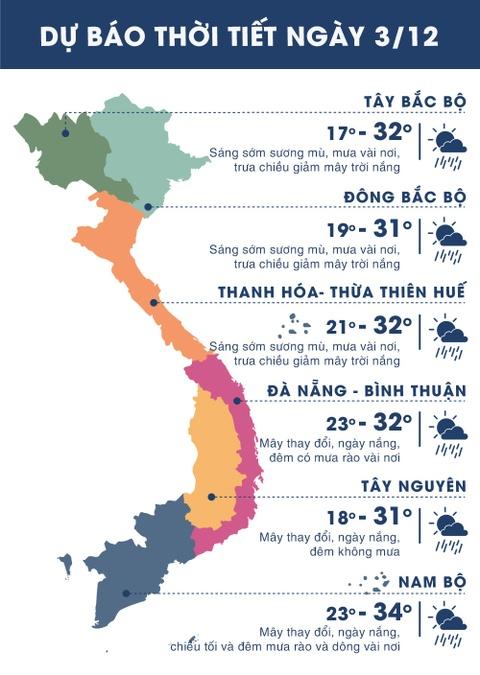 Thoi tiet ngay 3/12: Bac Bo nang, Nam Bo mua hinh anh 1