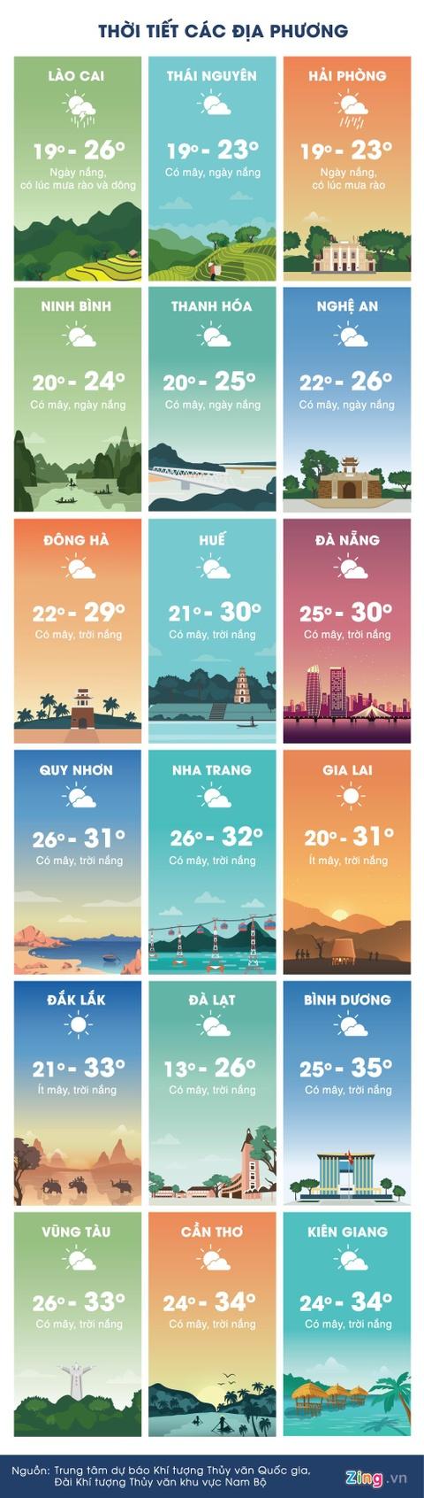 Thoi tiet ngay 19/3: Bac Bo mua dong, Nam Bo nang nong dien rong hinh anh 3