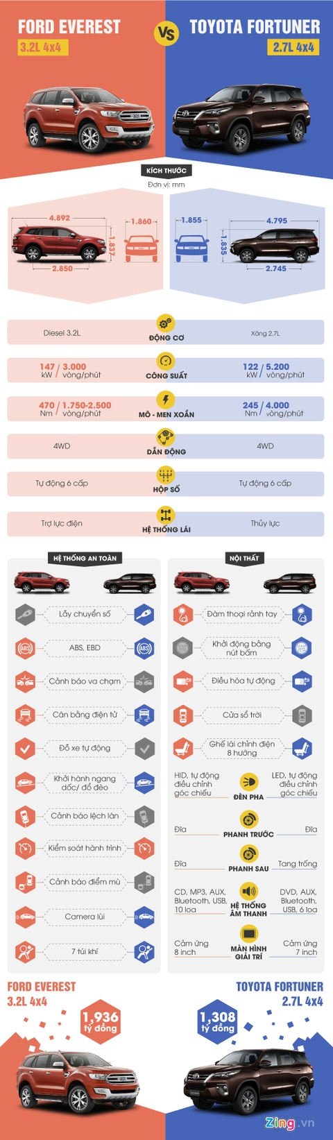 Toyota Fortuner vs Ford Everest: Chenh lech 600 trieu hinh anh 1