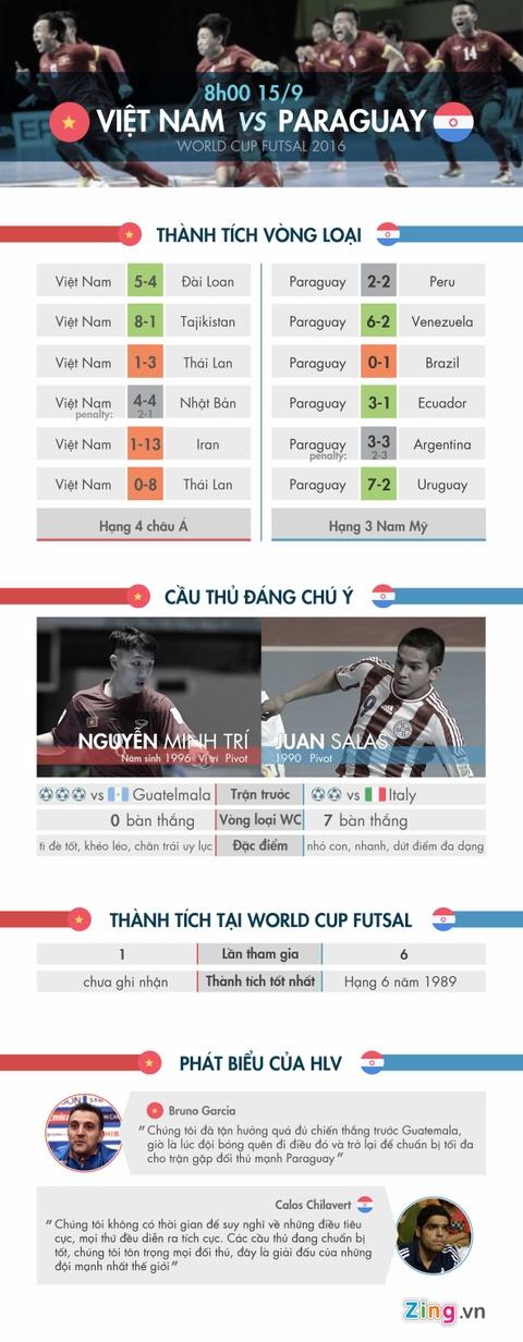 Futsal Viet Nam vs Paraguay: Viet tiep lich su hinh anh 1