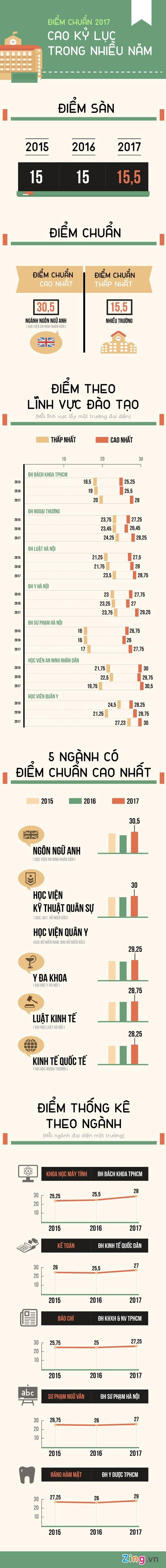 Diem chuan dai hoc 2017 cao ky luc trong nhieu nam hinh anh 1