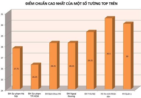 TS Le Truong Tung: Mong thi sinh dat 12,75 diem khong lam giao vien hinh anh 1