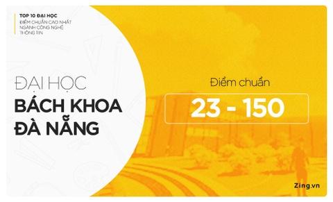 10 dai hoc co diem chuan nganh Cong nghe Thong tin cao nam 2018 hinh anh 2