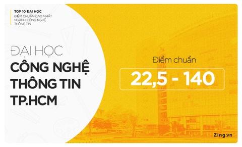 10 dai hoc co diem chuan nganh Cong nghe Thong tin cao nam 2018 hinh anh 4
