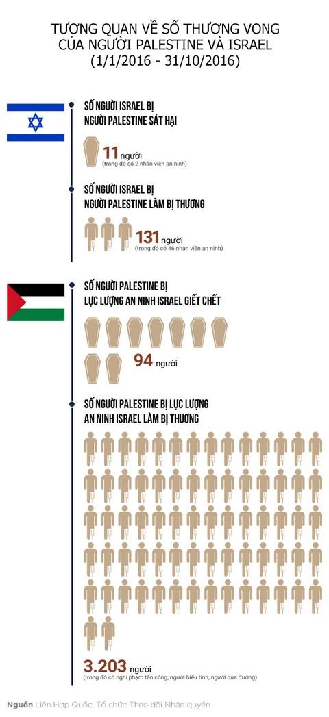 Palestine va dem truong ti nan tren manh dat que huong hinh anh 8