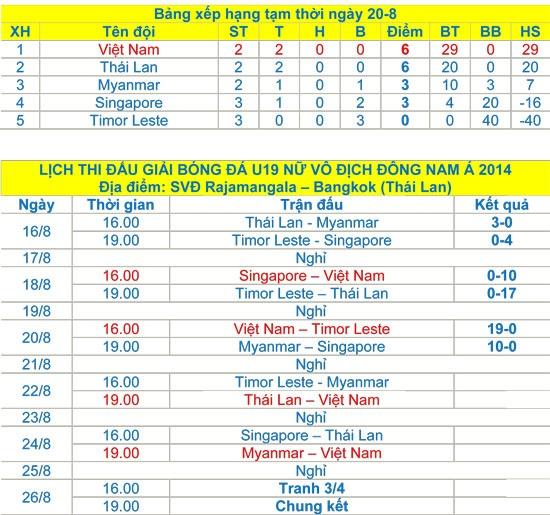 U19 Việt Nam có cùng số điểm như U19 Thái Lan nhưng xếp trên do hơn về chỉ số phụ.