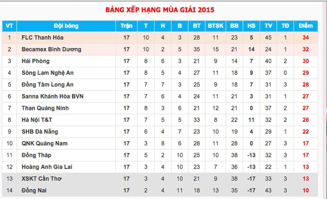 Bảng xếp hạng V.League sau vòng đấu thứ 17 diễn ra chiều 19/7.