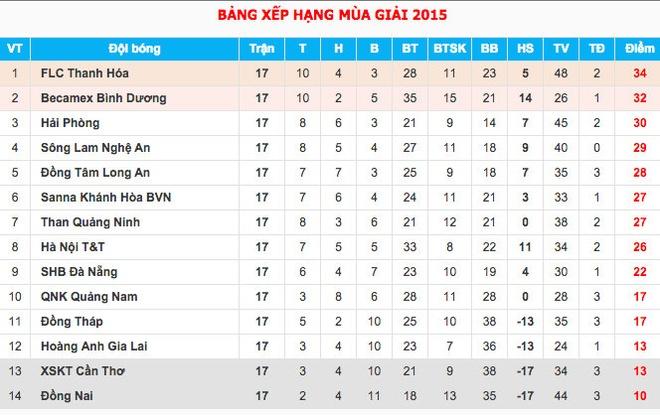 Bảng xếp hạng V.League sau vòng đấu thứ 17.