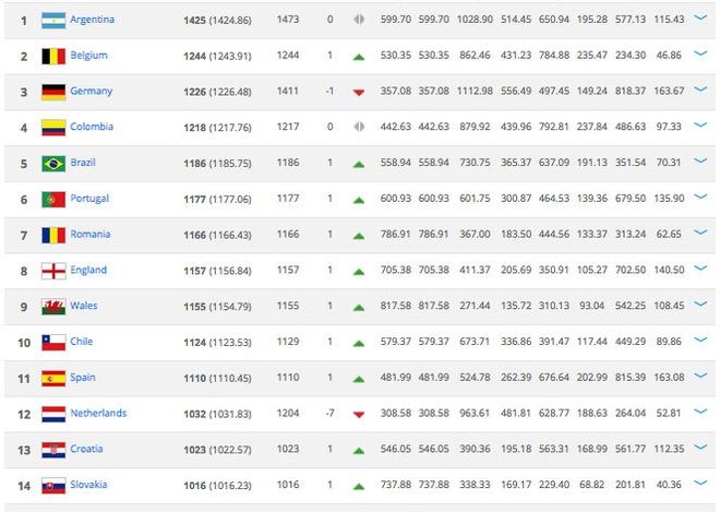 Bảng xếp hạng các đội bóng hàng đầu thế giới. Ảnh chụp màn hình.