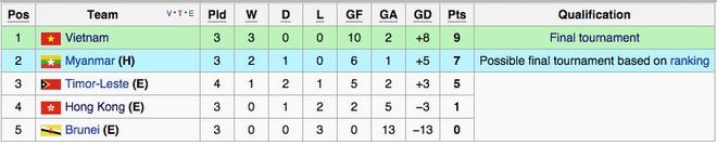 Thang kich tinh, Myanmar cung U19 Viet Nam tranh ngoi dau hinh anh 2 Bảng xếp hạng bảng G trước lượt đấu cuối cùng.
