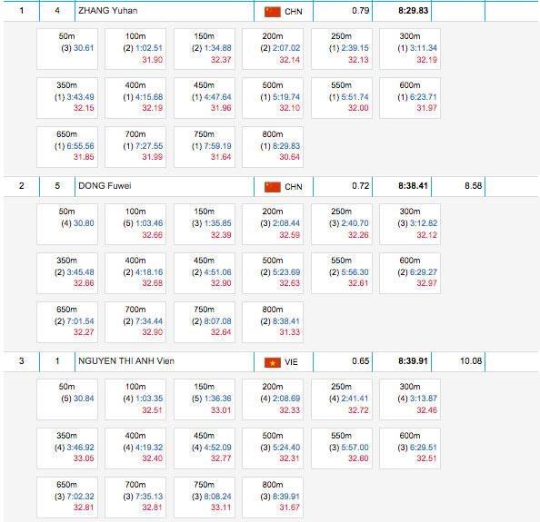 Anh Vien doat HCD Dai hoi the thao quan su the gioi hinh anh 1 Thông số thành tích 3 VĐV đứng đầu nội dung 800 m nữ.