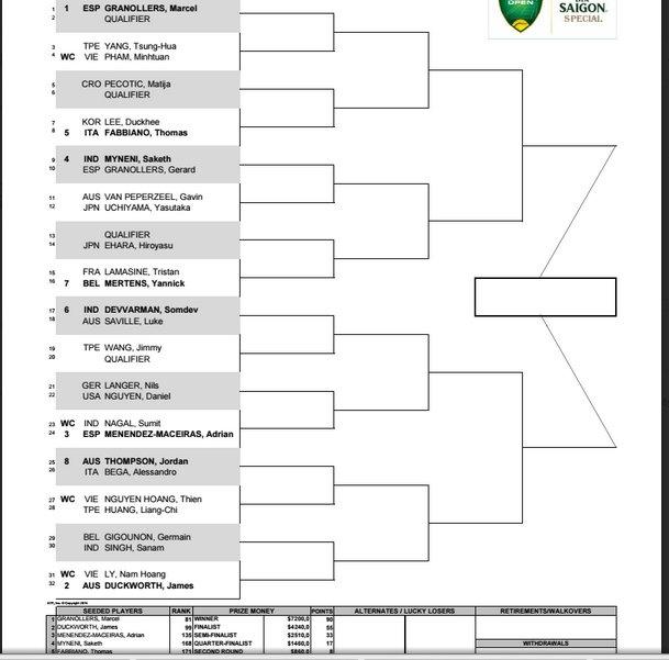 Ly Hoang Nam gap thu thach lon o giai Vietnam Open hinh anh 2 Kết quả bốc thăm nội dung đơn nam giải Vietnam Open 2015.