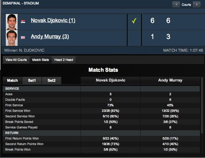 Djokovic thang ap dao Murray, vao chung ket Shanghai Masters hinh anh 2 Thống kê cho thấy Djokovic áp đảo hoàn toàn người bạn thân Murray.