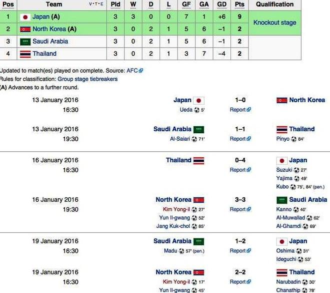 U23 Thai Lan chia tay giai chau A sau tran hoa kich tinh hinh anh 2