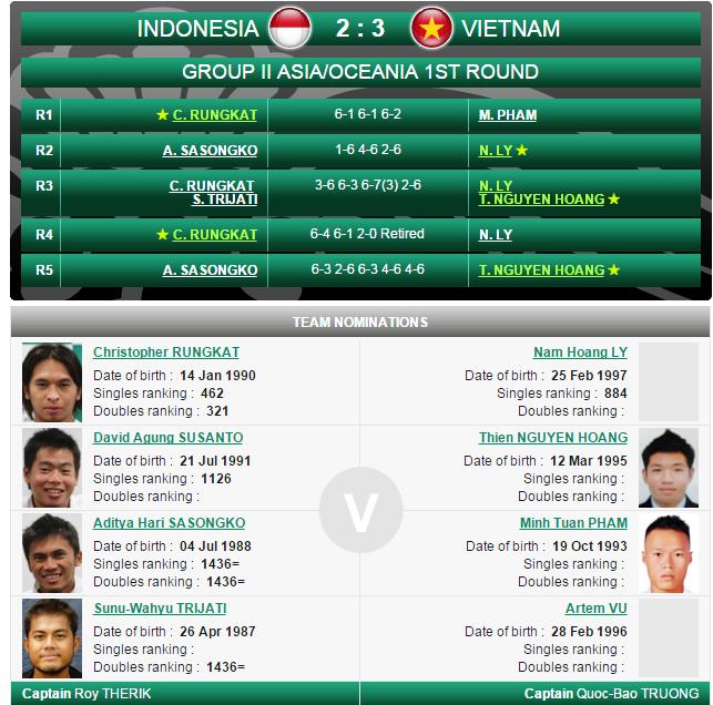 Hoang Thien nguoc dong giup tuyen VN vao vong 2 Davis Cup hinh anh 2