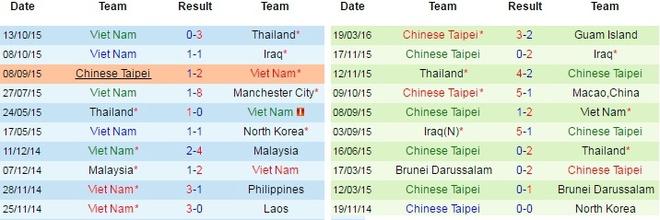 Viet Nam - Dai Loan: Lan gio moi cua HLV Huu Thang hinh anh 4