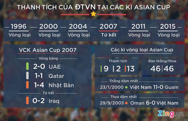 Tuyen Viet Nam da giao huu 3 tran sau vong loai World Cup hinh anh 2