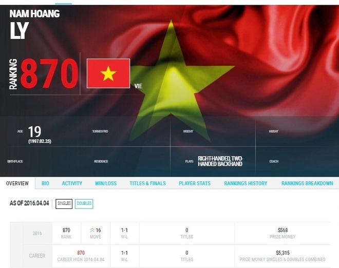 Ly Hoang Nam vuon len thu 870 the gioi hinh anh 1