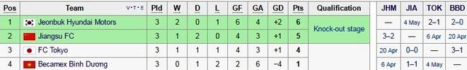 Cong Vinh vang mat o AFC Champions League hinh anh 2