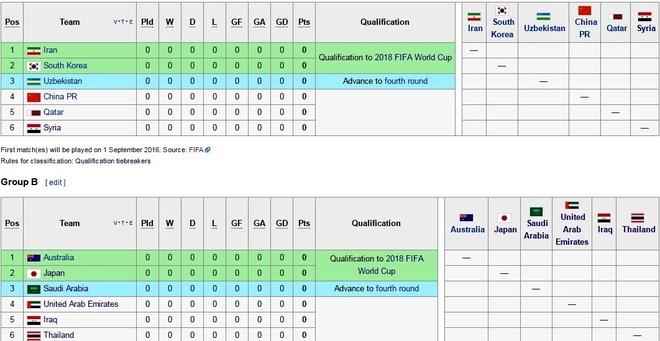Thai Lan cham tran Nhat, Australia tai vong loai World Cup hinh anh 1