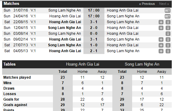 HAGL vs SLNA: Nong vi chuyen ngoai chuyen mon hinh anh 2
