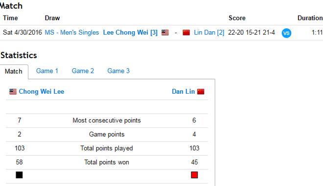 Lee Chong Wei danh bai Lin Dan tai giai chau A hinh anh 1