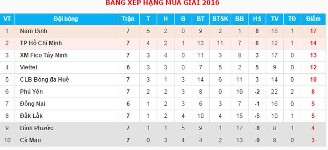 Hoan tran Dong Nai vs Viettel vi set danh hu dan den hinh anh 2