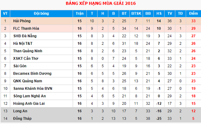 Binh Duong thang Than Quang Ninh 1-0 anh 3