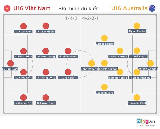 Chung ket U16 DNA: Viet Nam quyet ha Australia hinh anh 1