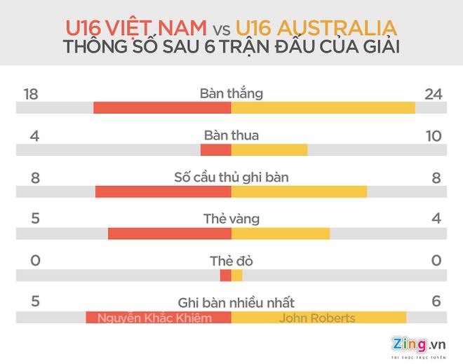 Chung ket U16 DNA: Viet Nam quyet ha Australia hinh anh 2