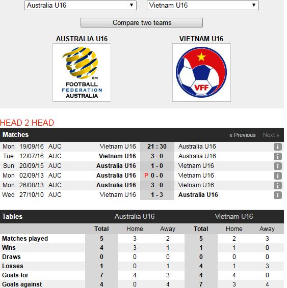 Chung ket U16 DNA: Viet Nam quyet ha Australia hinh anh 3