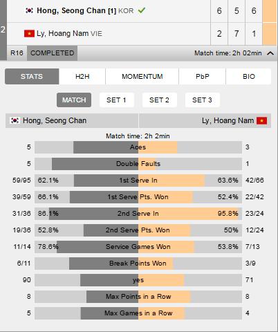 Ly Hoang Nam thua tay vot hon 400 bac tai Vietnam Futures hinh anh 1