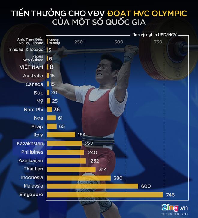 Singapore thuong huy chuong vang Olympic gap 100 lan VN hinh anh 1