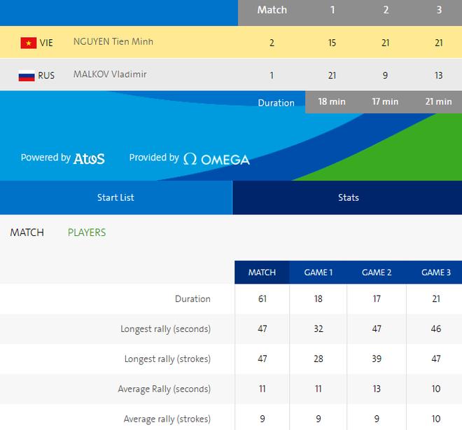Ban gai co vu Tien Minh thang tran ra quan o Olympic 2016 hinh anh 2