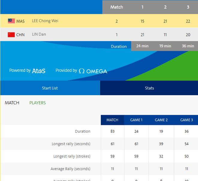 Lee Chong Wei nguoc dong ha Lin Dan o ban ket Olympic hinh anh 1