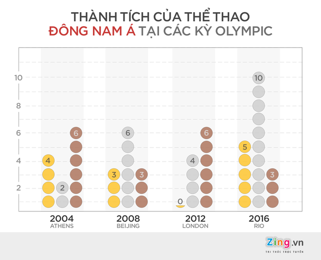 The thao Dong Nam A dai thang tai Olympic 2016 hinh anh 1