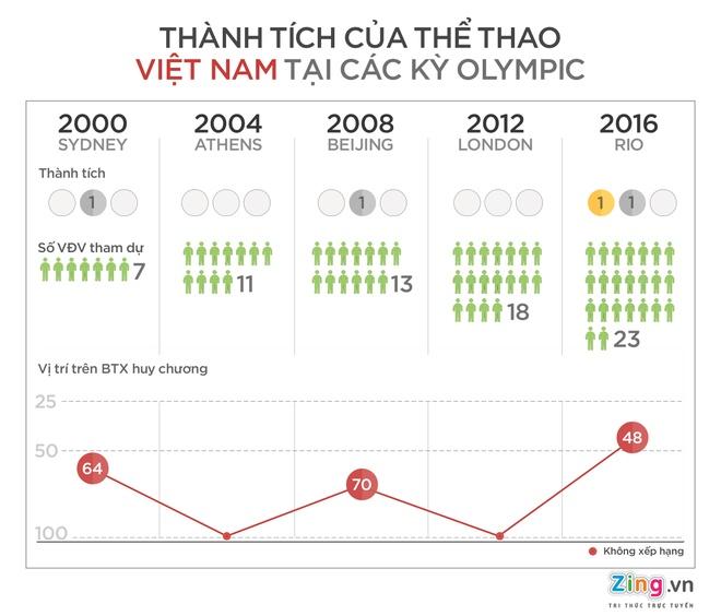 The thao Viet Nam sau Olympic 2016: Ky vong va ban khoan hinh anh 1