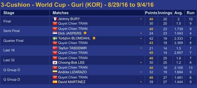 Quyet Chien gianh ngoi a quan the gioi anh 1